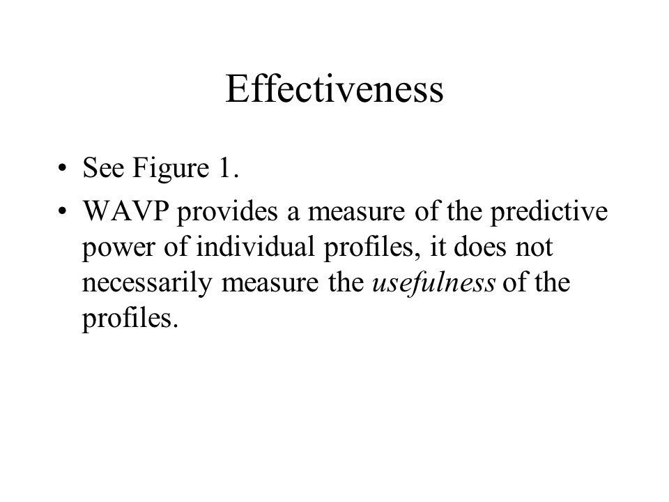 Effectiveness See Figure 1.