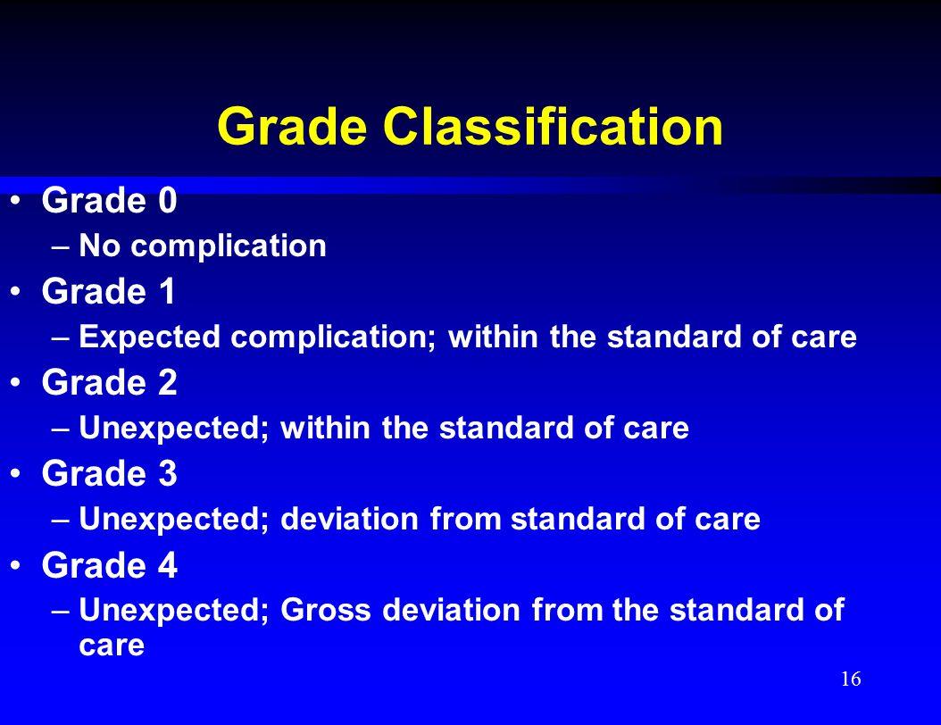Grade Classification Grade 0 Grade 1 Grade 2 Grade 3 Grade 4