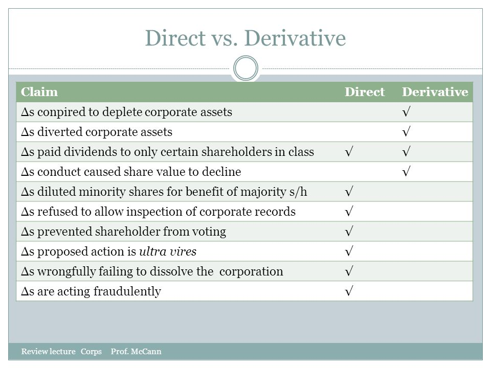 Direct vs. Derivative Claim Direct Derivative