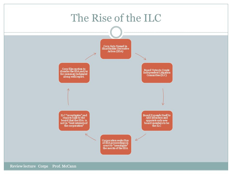 The Rise of the ILC Review lecture Corps Prof. McCann