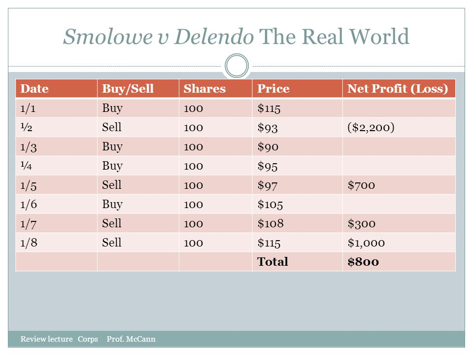 Smolowe v Delendo The Real World