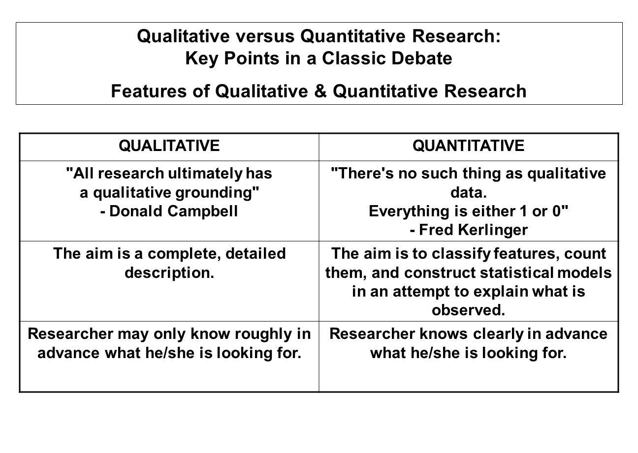 Features of Qualitative & Quantitative Research