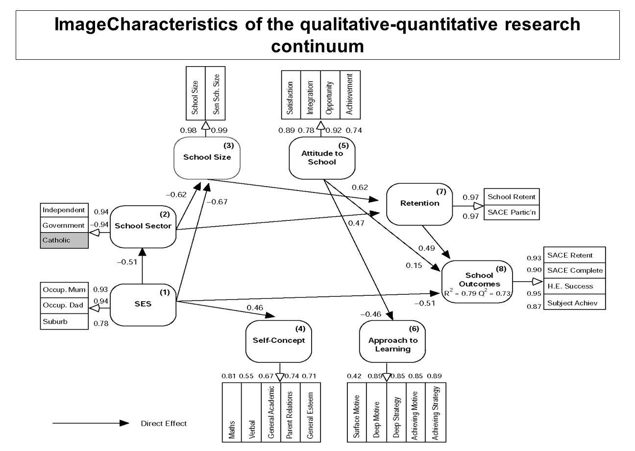 ImageCharacteristics of the qualitative-quantitative research continuum