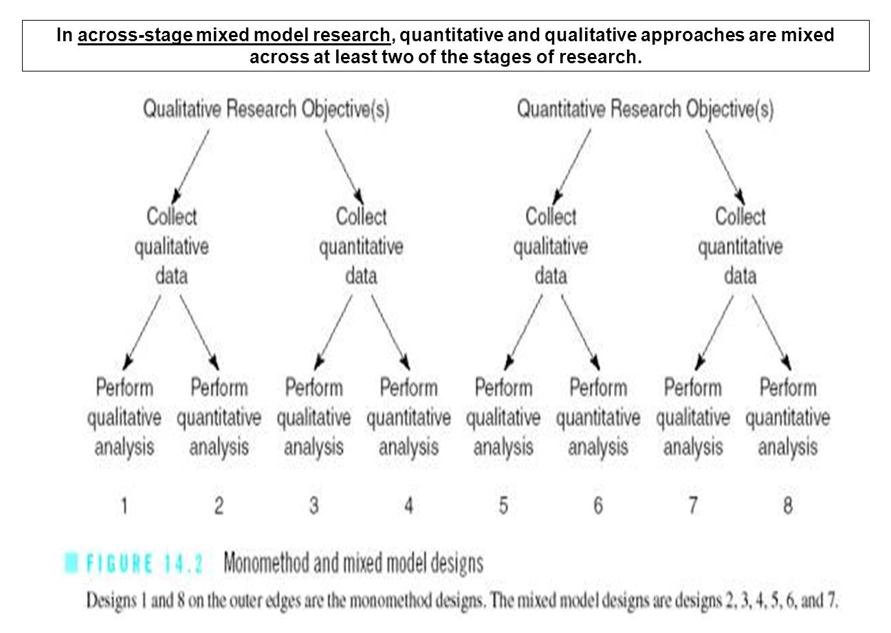 In across-stage mixed model research, quantitative and qualitative approaches are mixed across at least two of the stages of research.