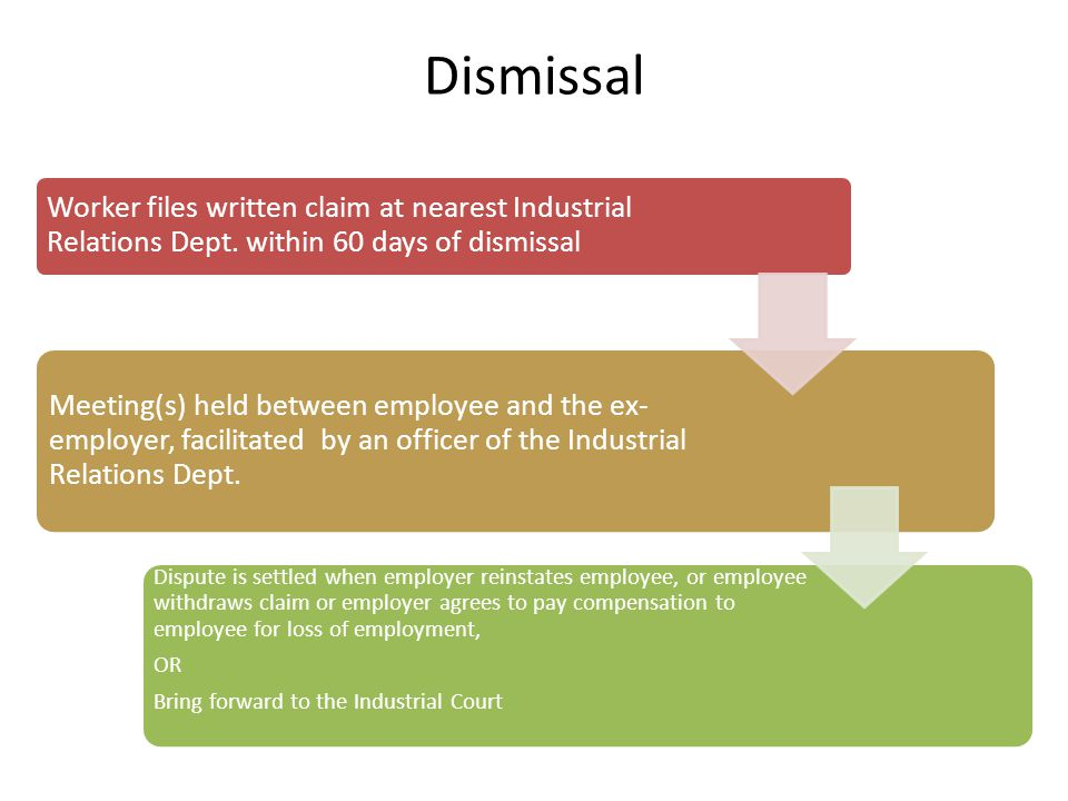 Dismissal Worker files written claim at nearest Industrial Relations Dept. within 60 days of dismissal.