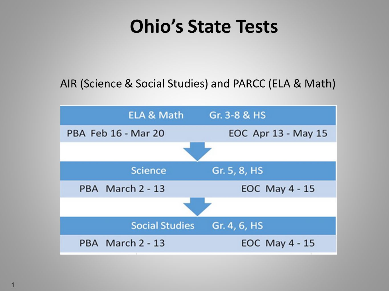 AIR (Science & Social Studies) and PARCC (ELA & Math)