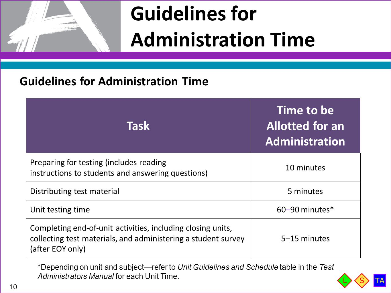 Guidelines for Administration Time