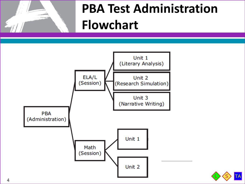 PBA Test Administration Flowchart