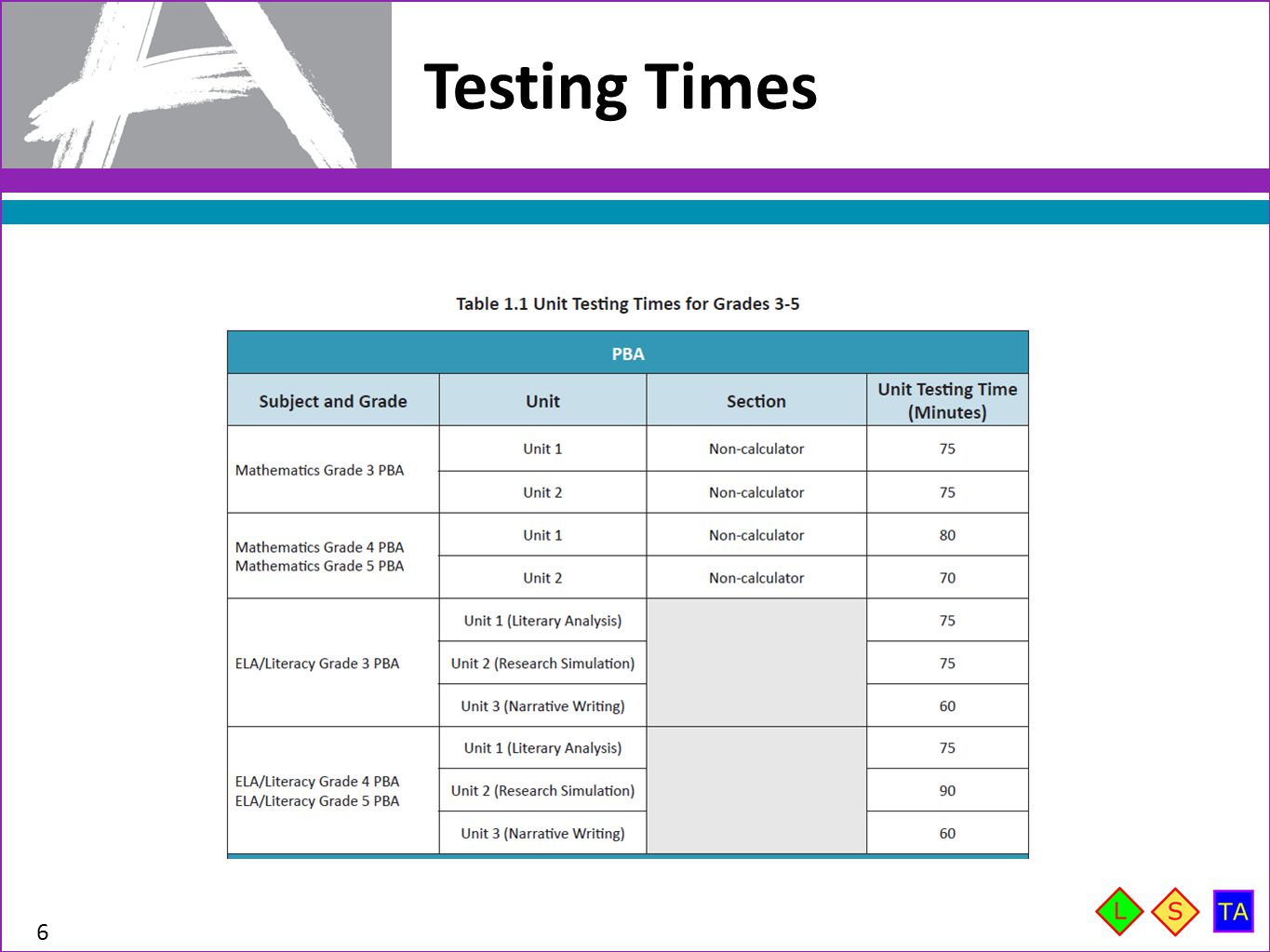 Testing Times Test windows differ by state. Check with your state for more information.