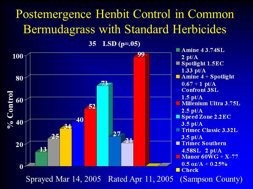 Postemergence Henbit Control in Common Bermudagrass with Standard Herbicides