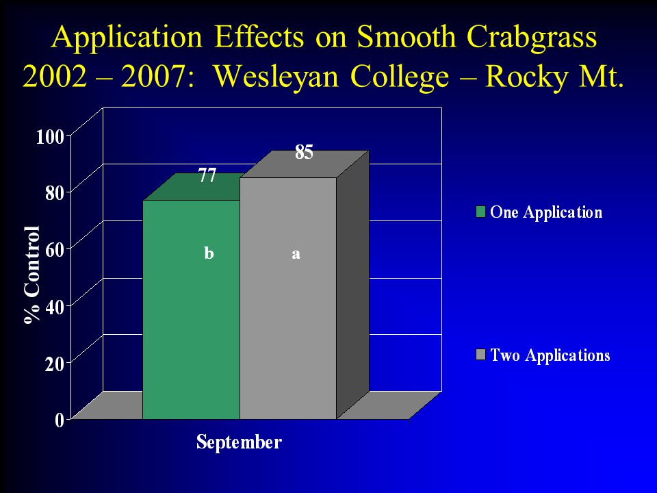 Application Effects on Smooth Crabgrass 2002 – 2007: Wesleyan College – Rocky Mt.