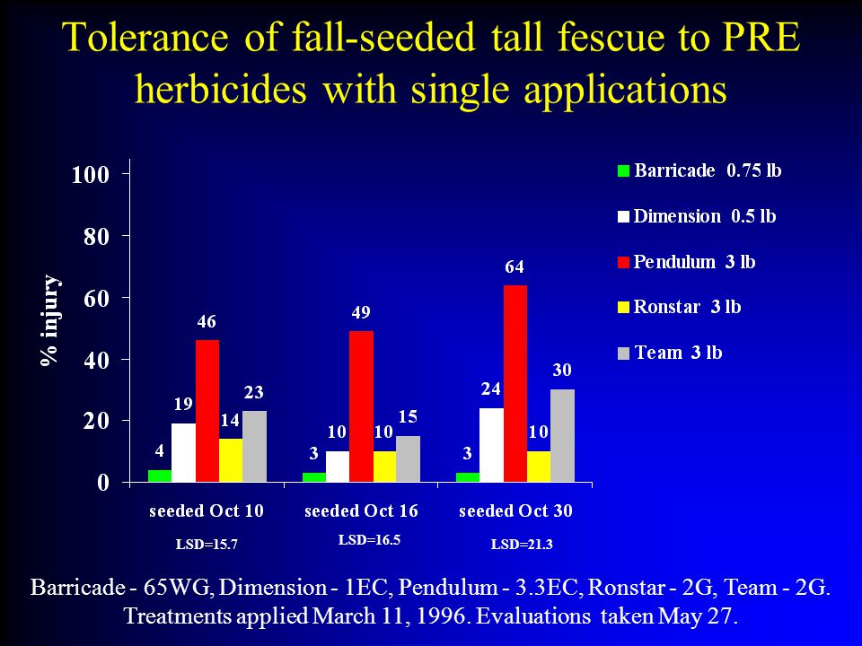 Tolerance of fall-seeded tall fescue to PRE herbicides with single applications