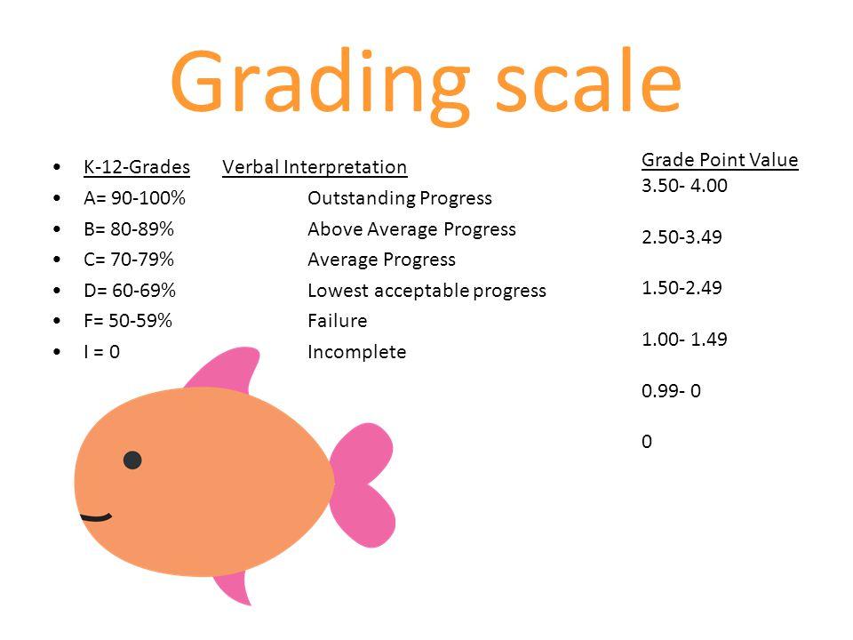 Grading scale Grade Point Value K-12-Grades Verbal Interpretation