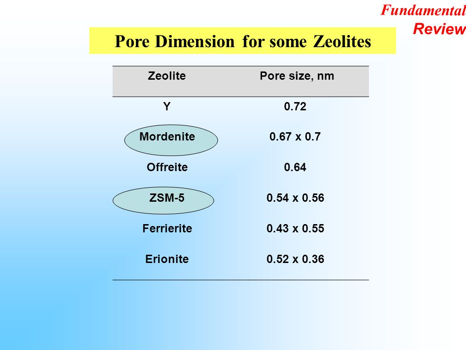 Pore Dimension for some Zeolites