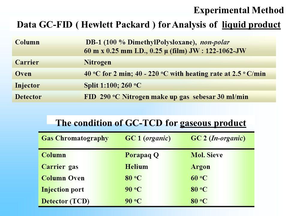Data GC-FID ( Hewlett Packard ) for Analysis of liquid product