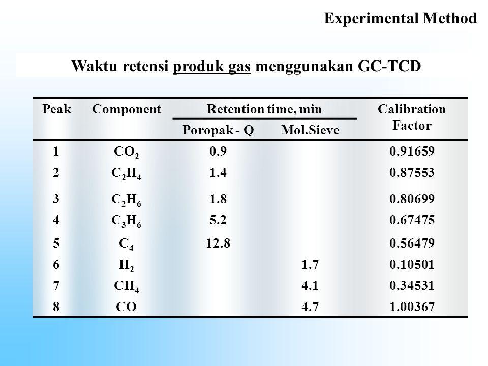 Waktu retensi produk gas menggunakan GC-TCD