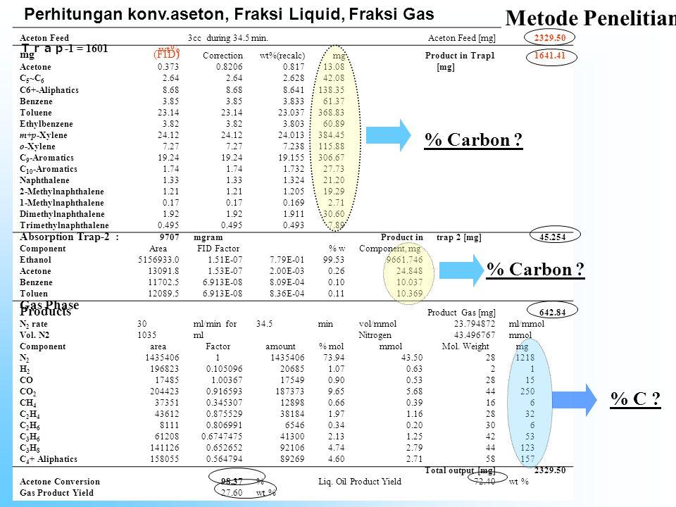 Metode Penelitian % Carbon % Carbon % C