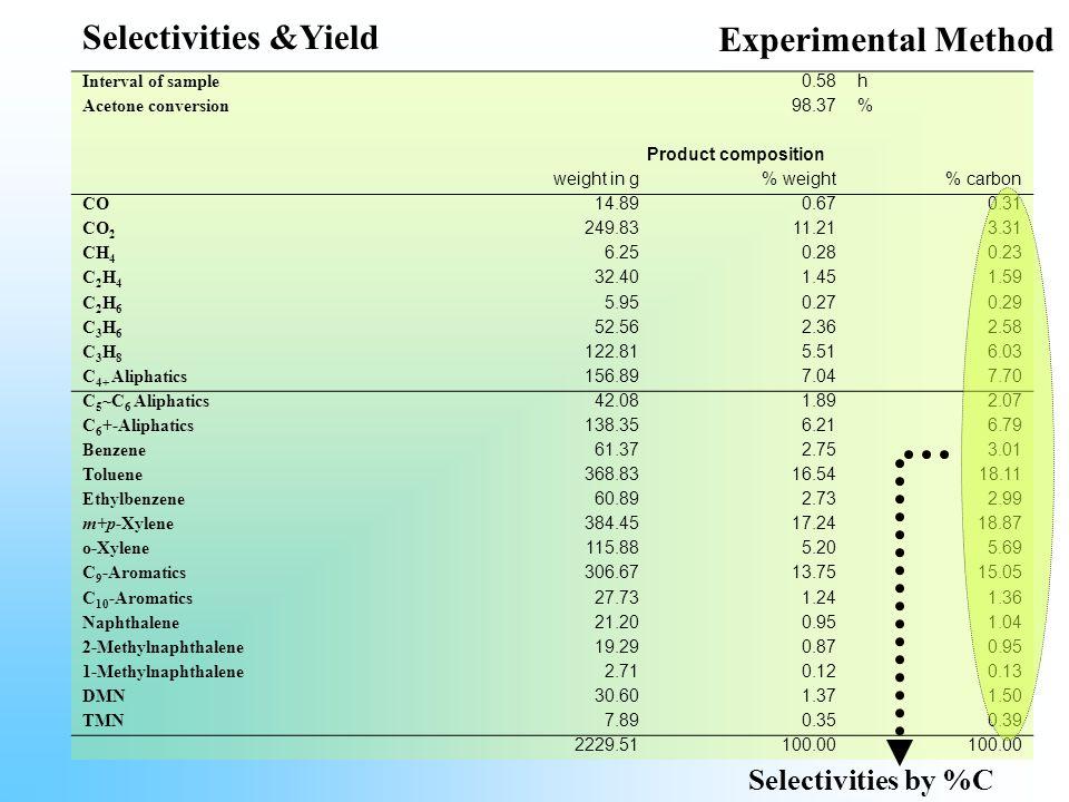 Selectivities &Yield Experimental Method Selectivities by %C