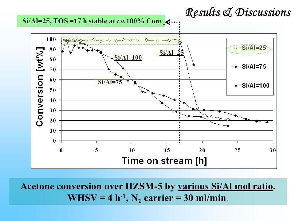 Acetone conversion over HZSM-5 by various Si/Al mol ratio.