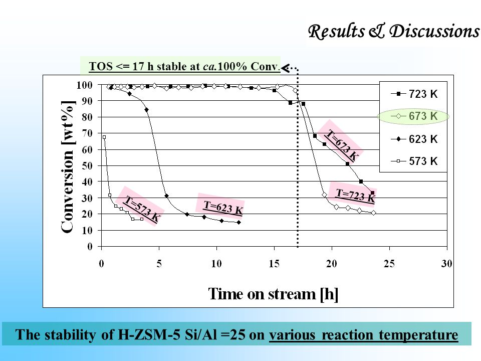 The stability of H-ZSM-5 Si/Al =25 on various reaction temperature