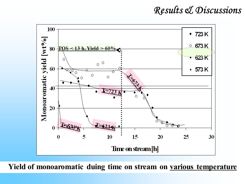 Yield of monoaromatic duing time on stream on various temperature