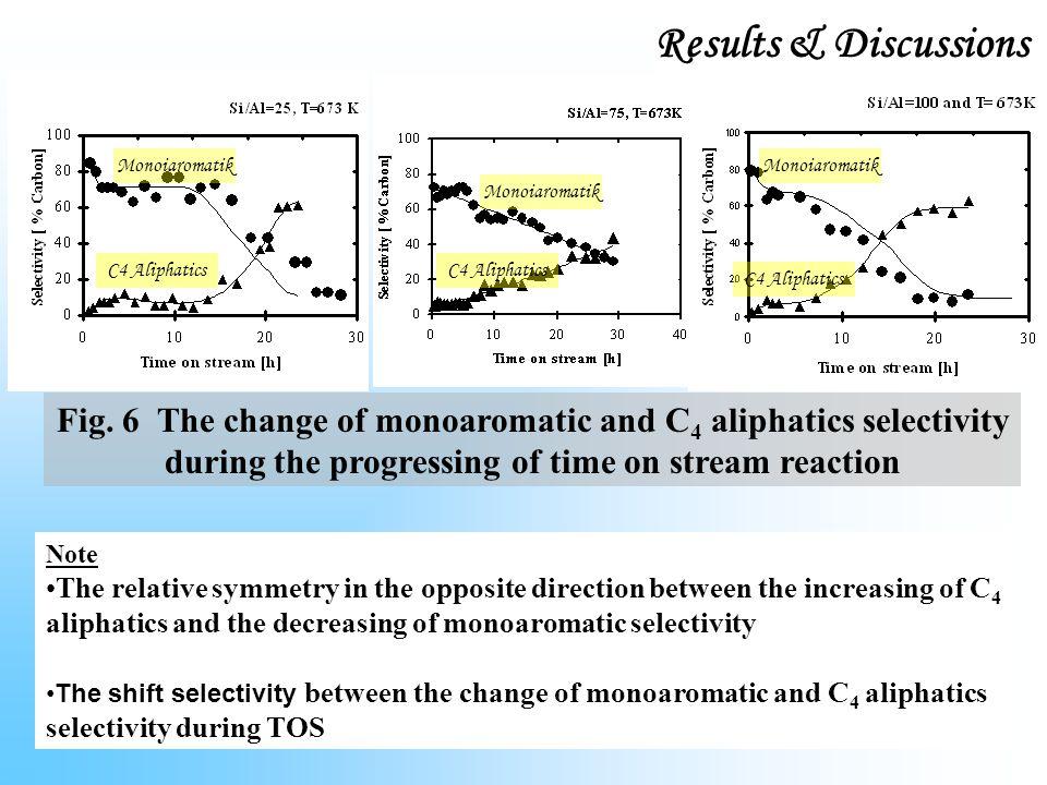 Results & Discussions Monoiaromatik. Monoiaromatik. Monoiaromatik. C4 Aliphatics. C4 Aliphatics.