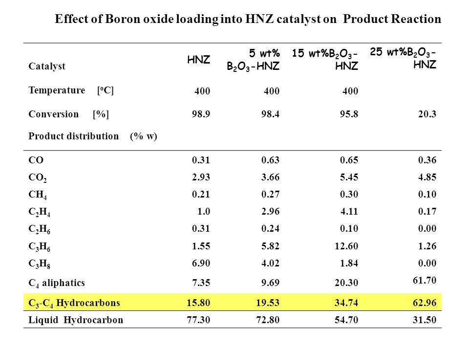 Effect of Boron oxide loading into HNZ catalyst on Product Reaction