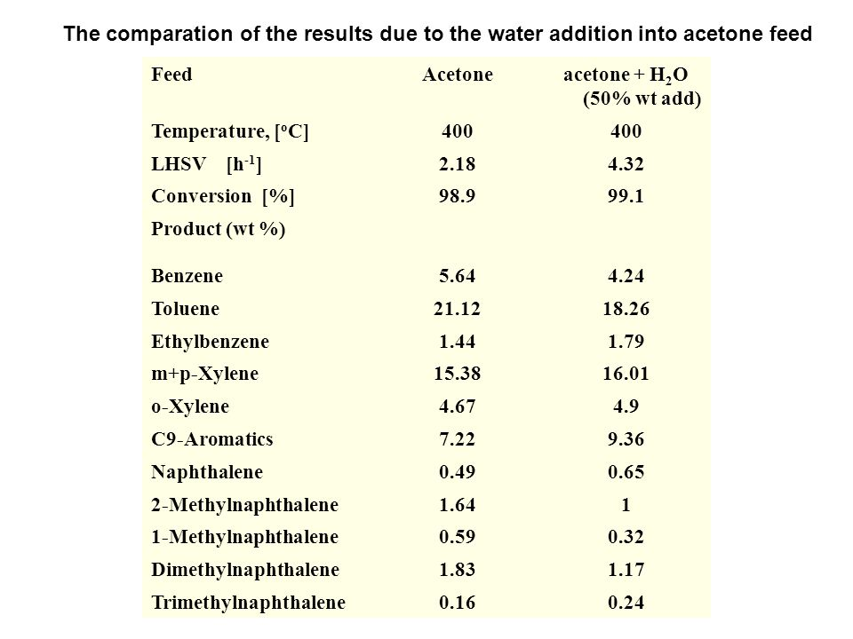 The comparation of the results due to the water addition into acetone feed