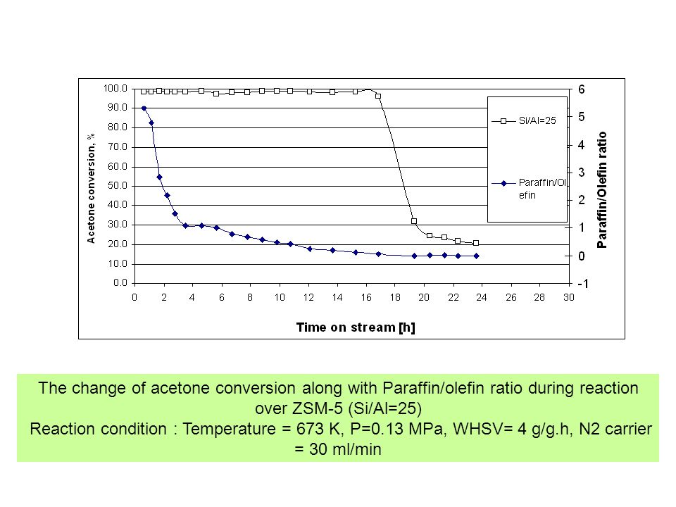 The change of acetone conversion along with Paraffin/olefin ratio during reaction over ZSM-5 (Si/Al=25)