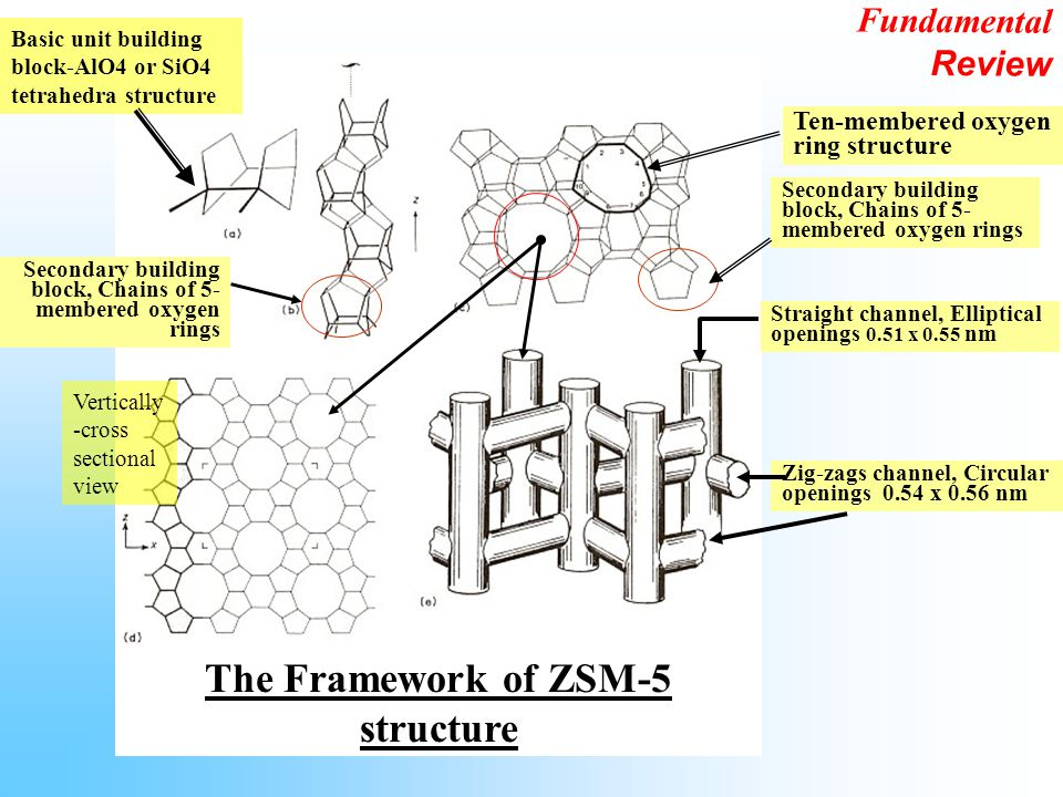 The Framework of ZSM-5 structure