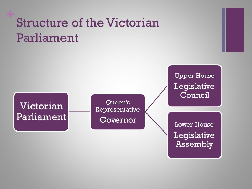 Structure of the Victorian Parliament