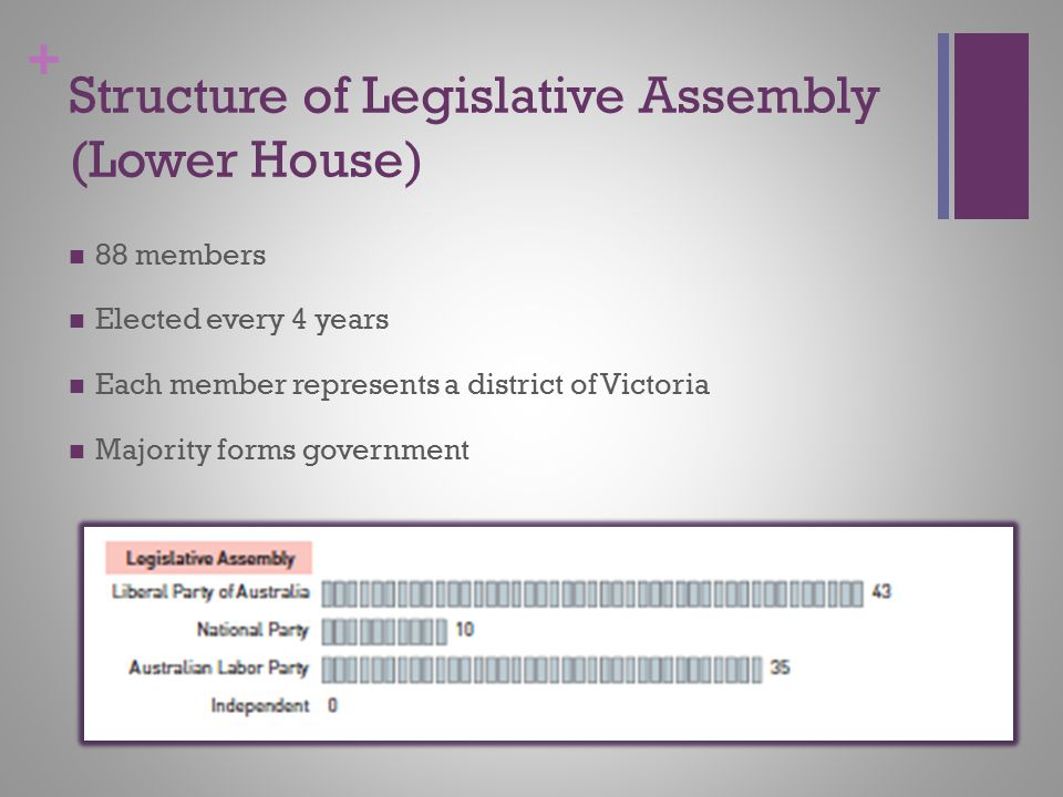 Structure of Legislative Assembly (Lower House)