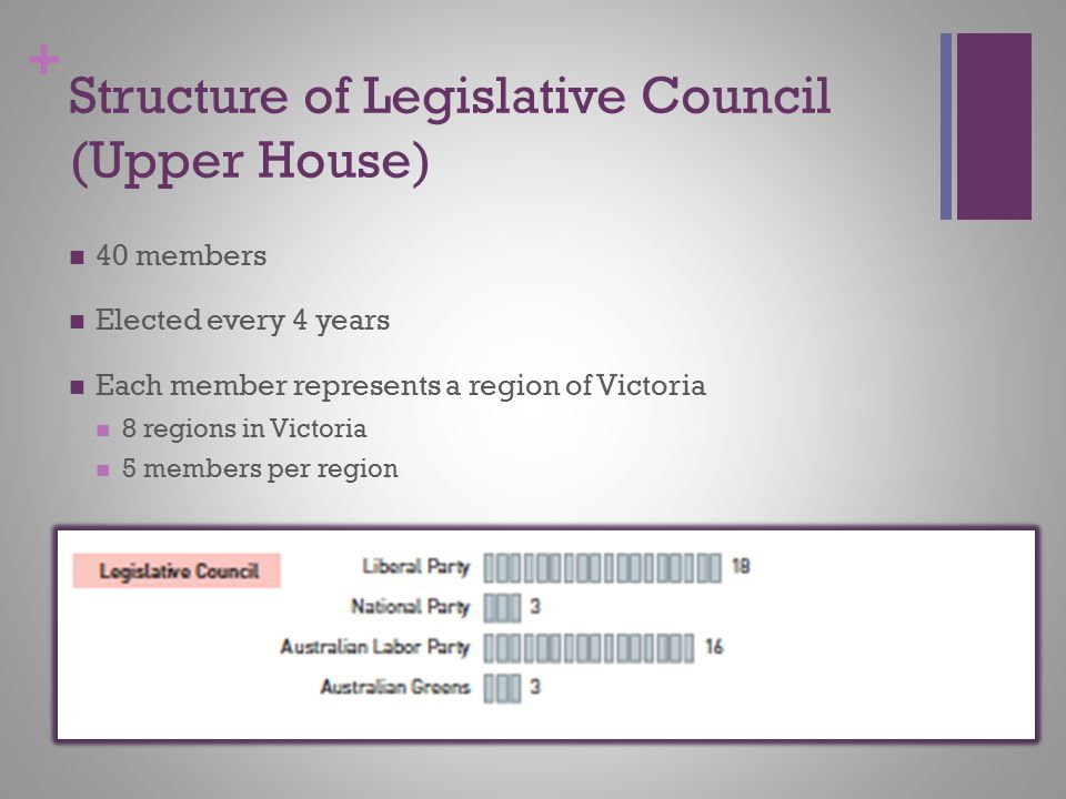 Structure of Legislative Council (Upper House)