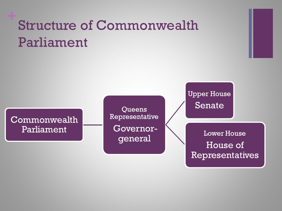 Structure of Commonwealth Parliament