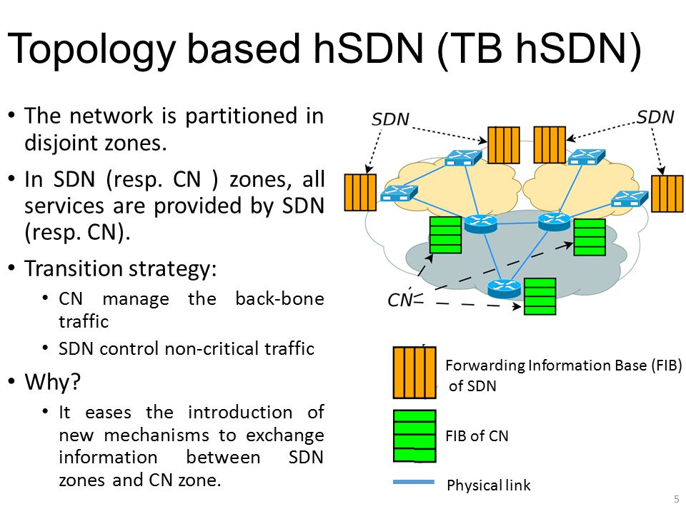 Topology based hSDN (TB hSDN)