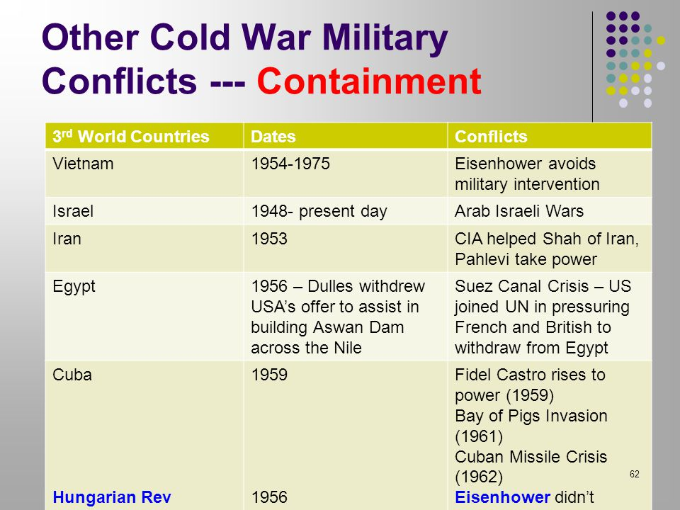 Other Cold War Military Conflicts --- Containment