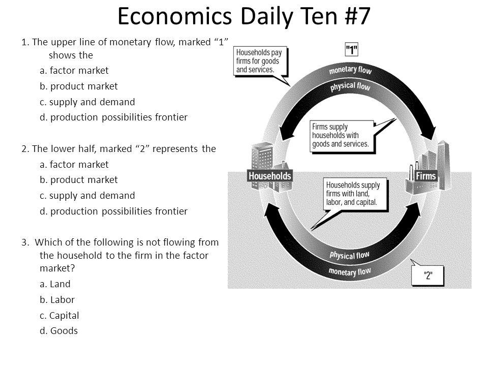 Economics Daily Ten #7