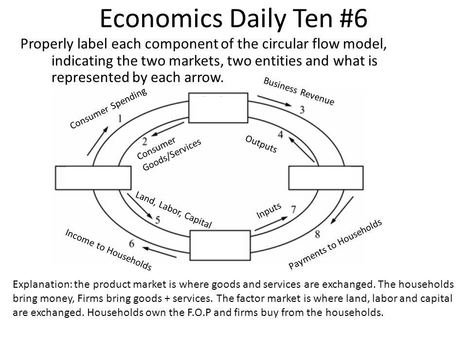 Economics Daily Ten #6