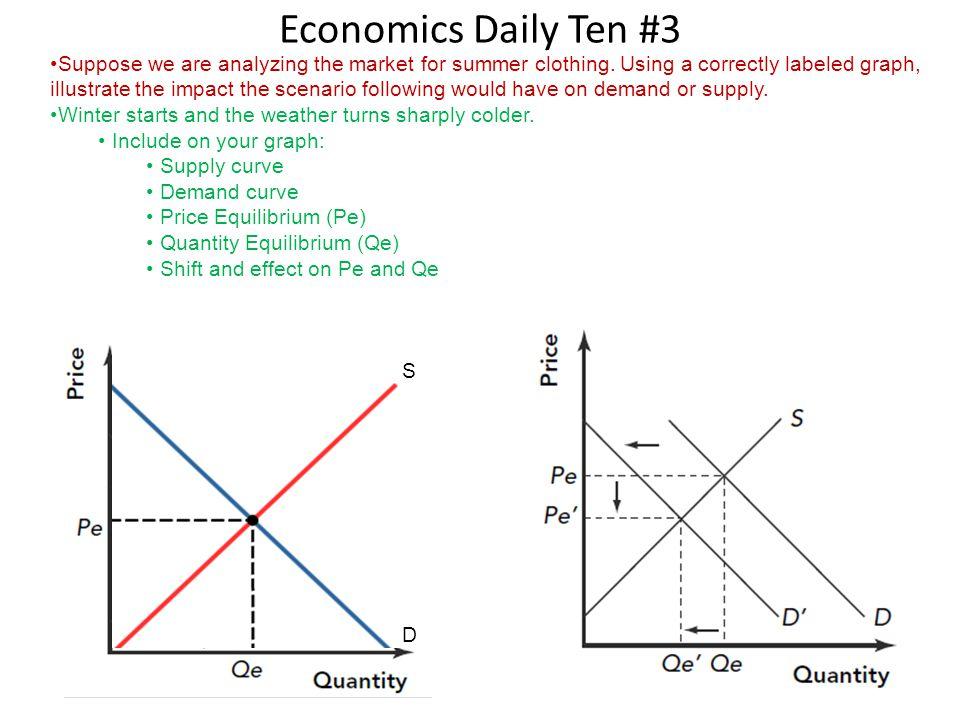 Economics Daily Ten #3