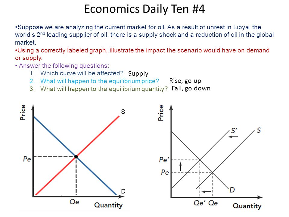 Economics Daily Ten #4 Supply Rise, go up Fall, go down