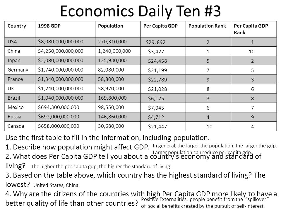 Economics Daily Ten #3 Country. 1998 GDP. Population. Per Capita GDP. Population Rank. Per Capita GDP Rank.