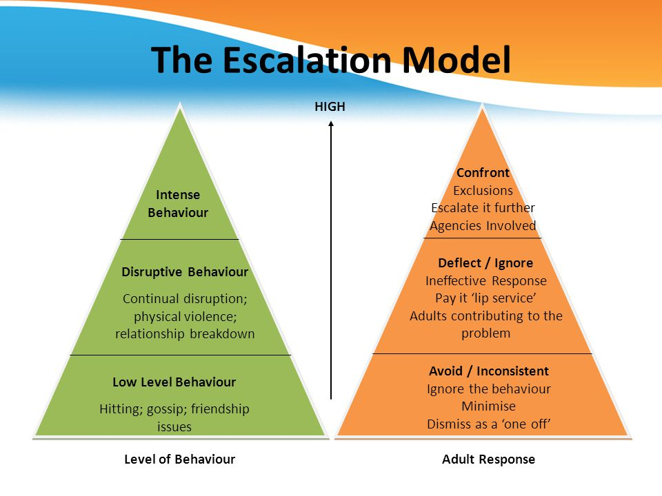 The Escalation Model HIGH Confront Exclusions Escalate it further