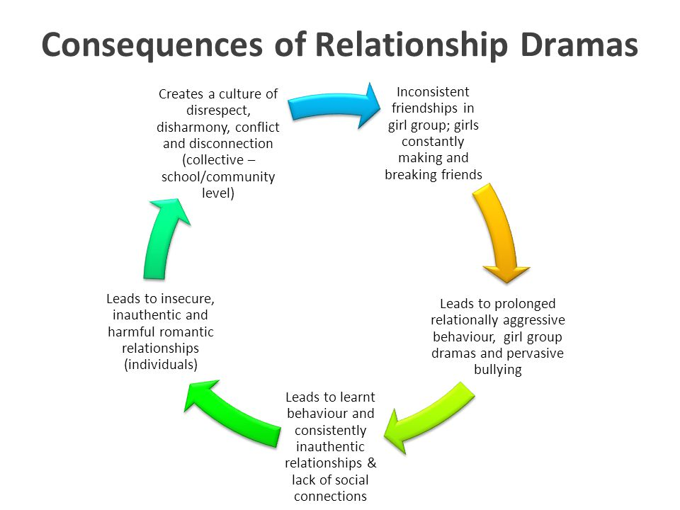 Consequences of Relationship Dramas