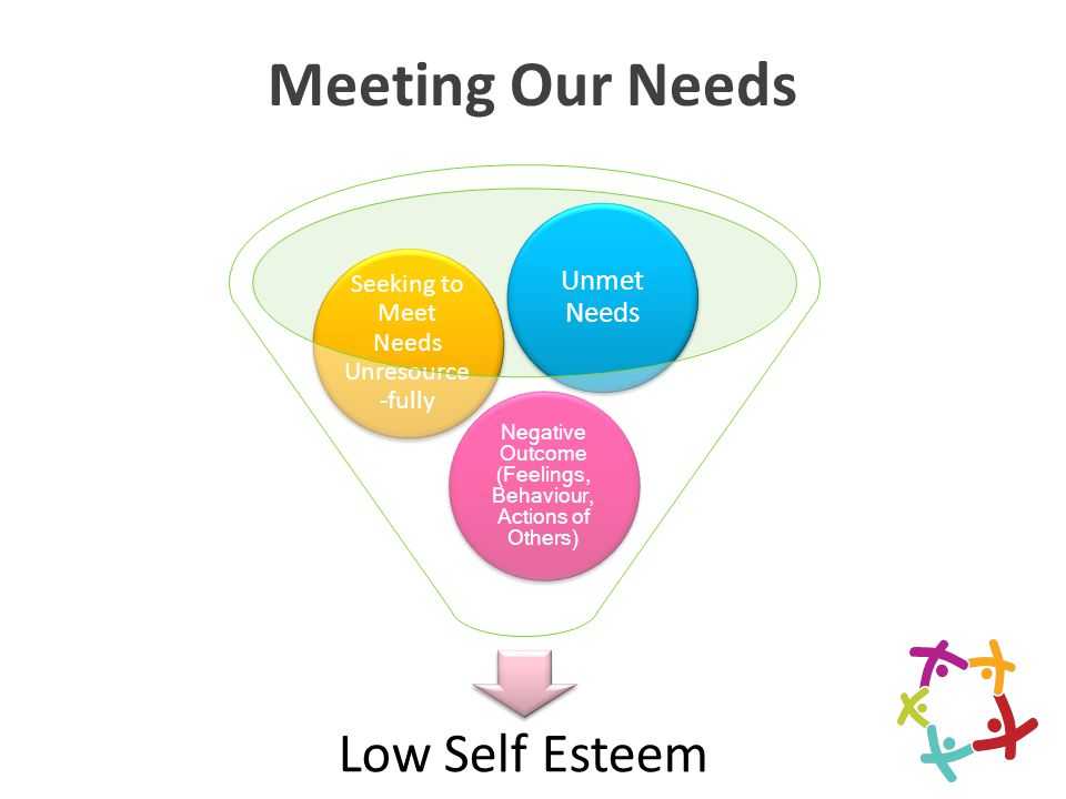 Meeting Our Needs Low Self Esteem Unmet Needs