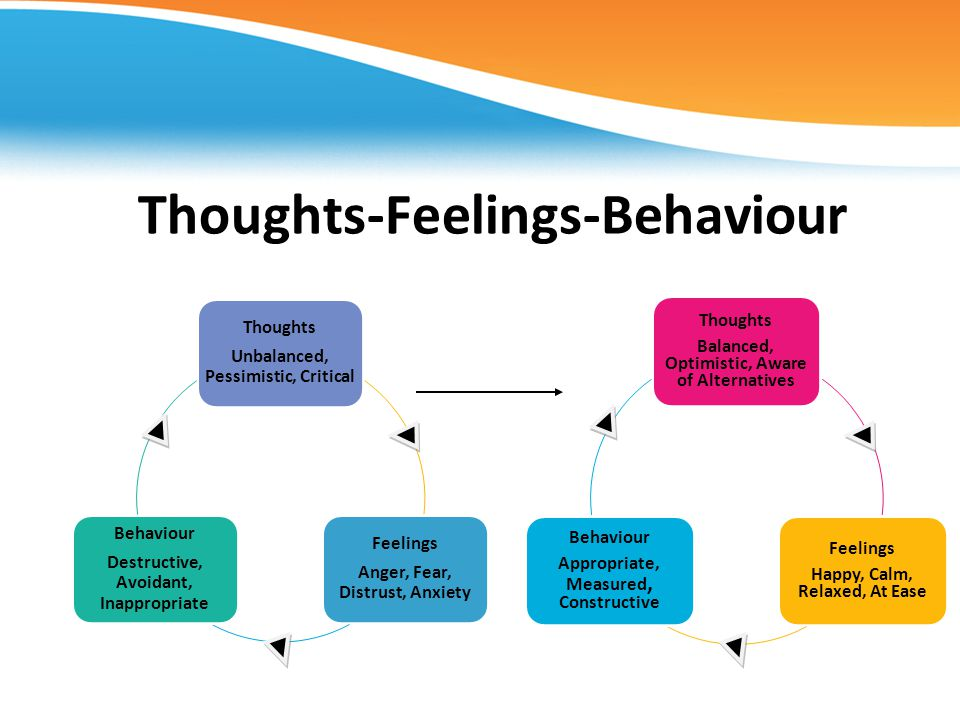 Thoughts-Feelings-Behaviour