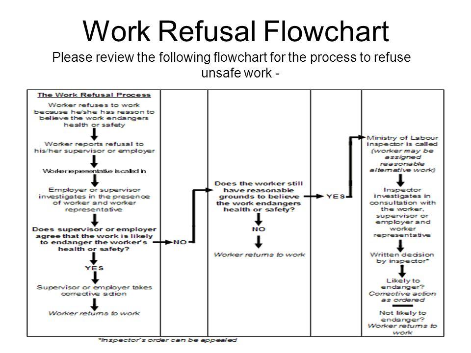 Work Refusal Flowchart