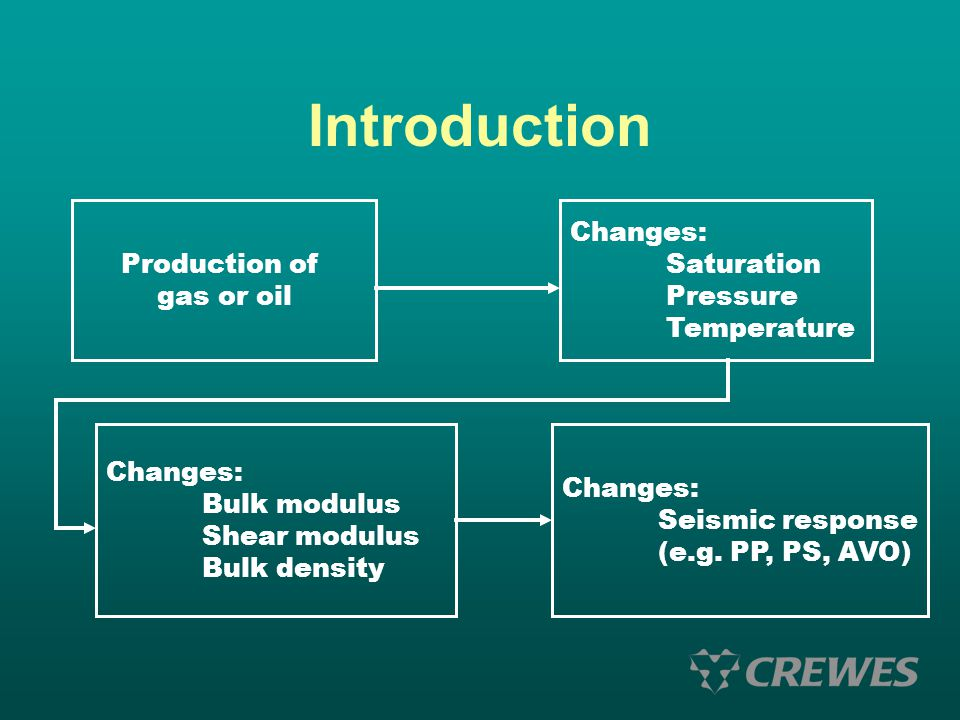 Introduction Production of gas or oil Changes: Saturation Pressure