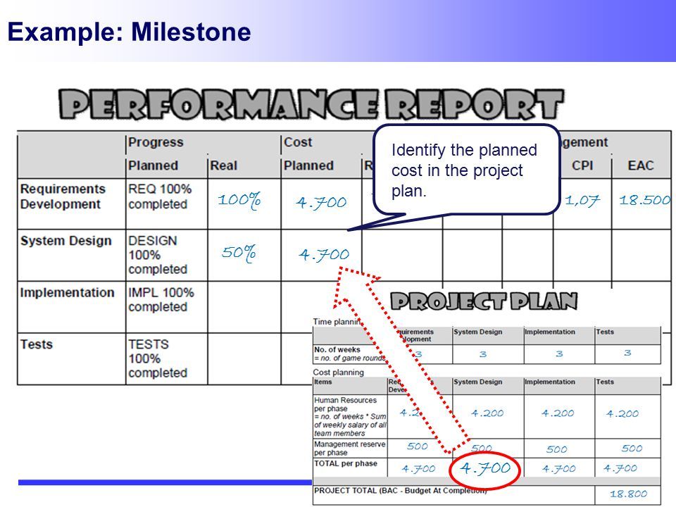 Example: Milestone Identify the planned cost in the project plan. 4.400. 4.700. 1,00. 100% 4.700.