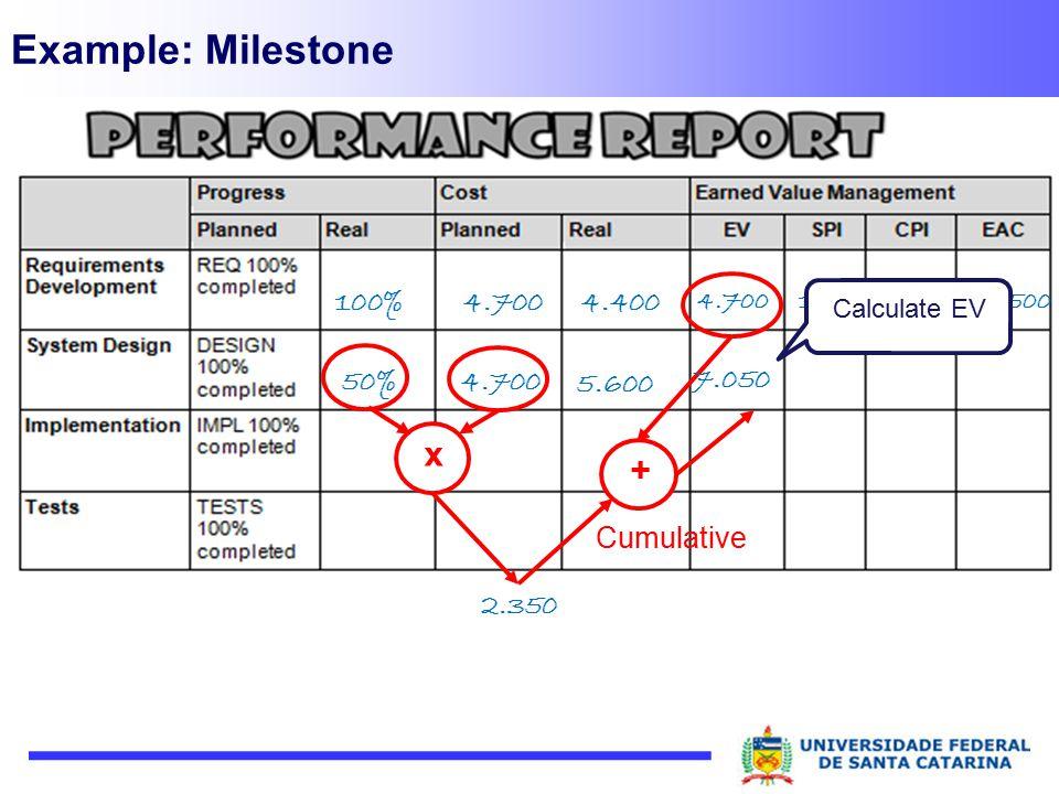 Example: Milestone x + Cumulative 100% 4.400 50% 4.700 5.600 7.050