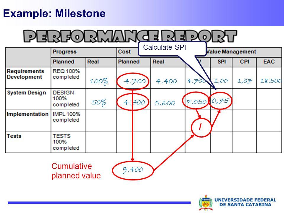 Example: Milestone / Cumulative planned value 9.400 100% 4.400 0,75